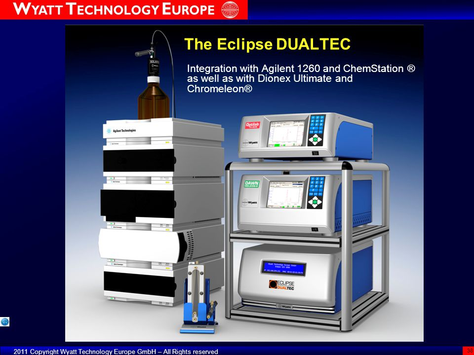 The Eclipse DUALTEC Integration with Agilent 1260 and ChemStation ® as well as with Dionex Ultimate and Chromeleon®