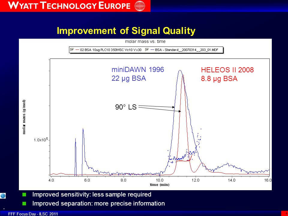 Improvement of Signal Quality