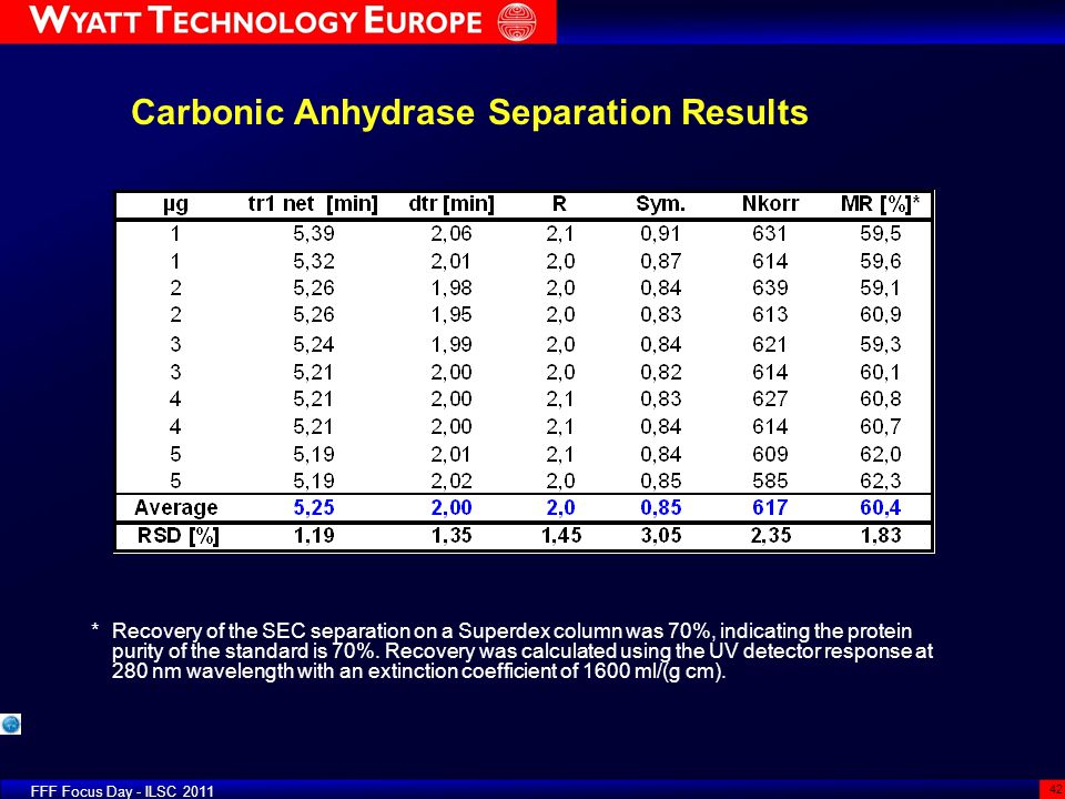 Carbonic Anhydrase Separation Results