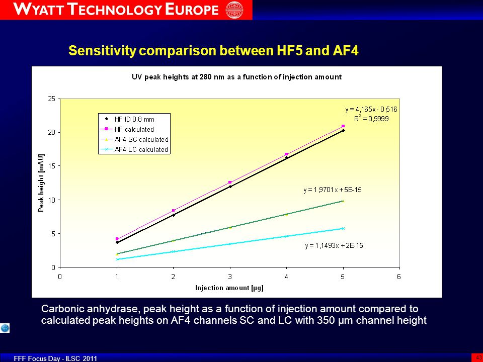 Sensitivity comparison between HF5 and AF4