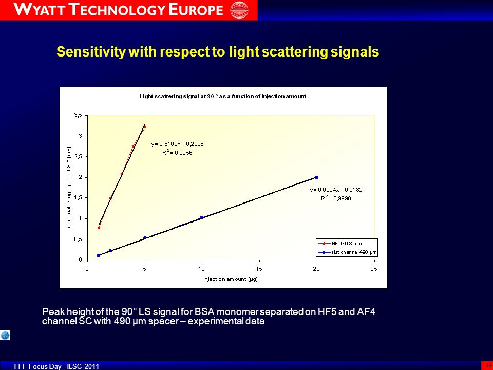 Sensitivity with respect to light scattering signals