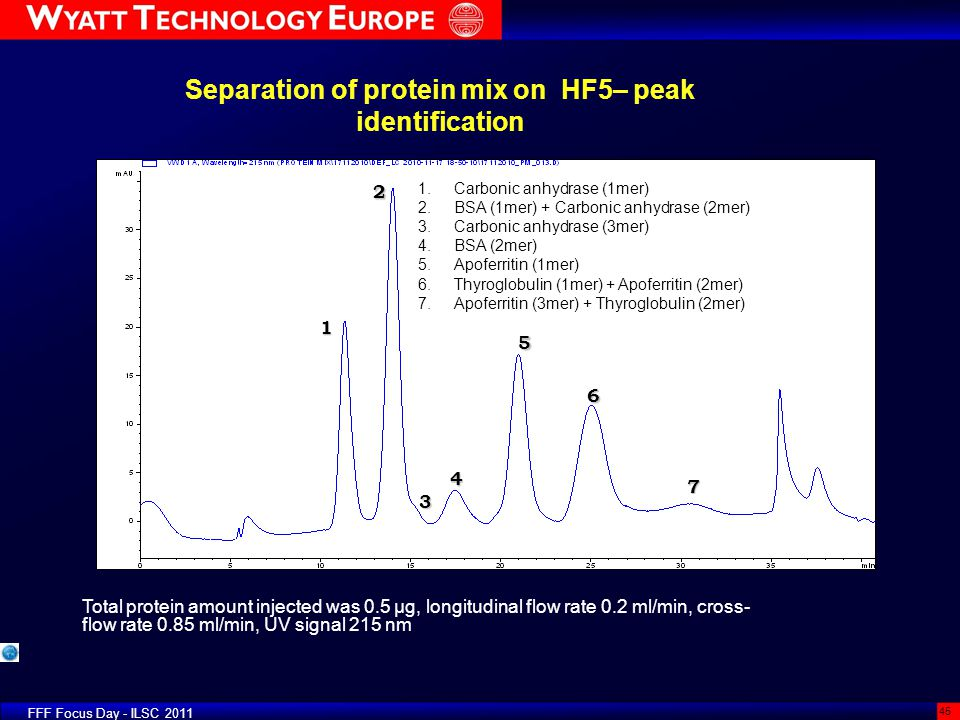 Separation of protein mix on HF5– peak identification