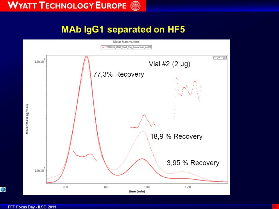 MAb IgG1 separated on HF5 Vial #2 (2 µg) 77,3% Recovery