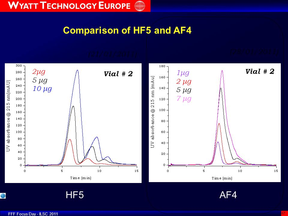Comparison of HF5 and AF4 HF5 AF4 (28/01/2011) (21/01/2011)