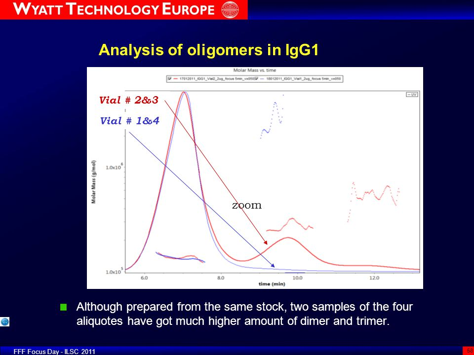 Analysis of oligomers in IgG1