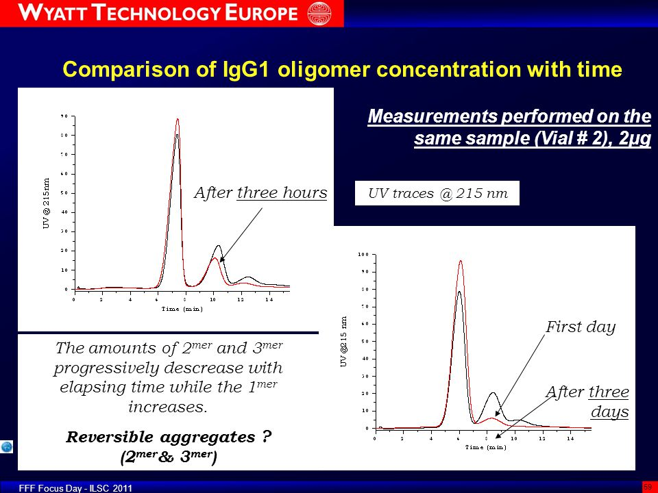Comparison of IgG1 oligomer concentration with time
