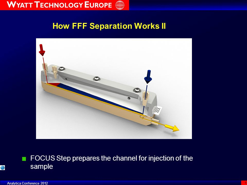 How FFF Separation Works II