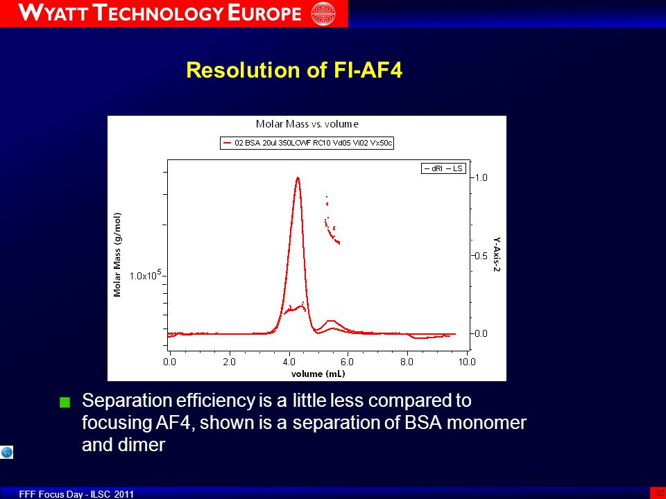 Resolution of FI-AF4 Separation efficiency is a little less compared to focusing AF4, shown is a separation of BSA monomer and dimer.