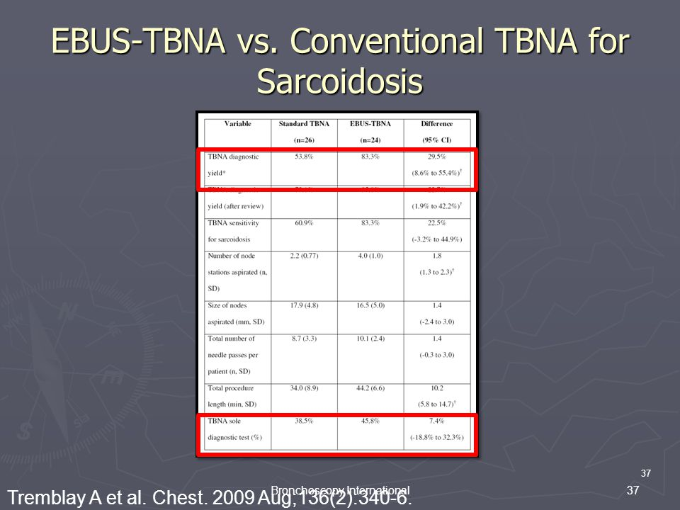 EBUS-TBNA vs. Conventional TBNA for Sarcoidosis