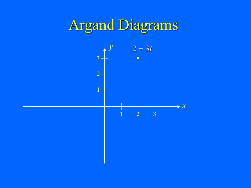 Argand Diagrams x y 1 2 3 2 + 3i