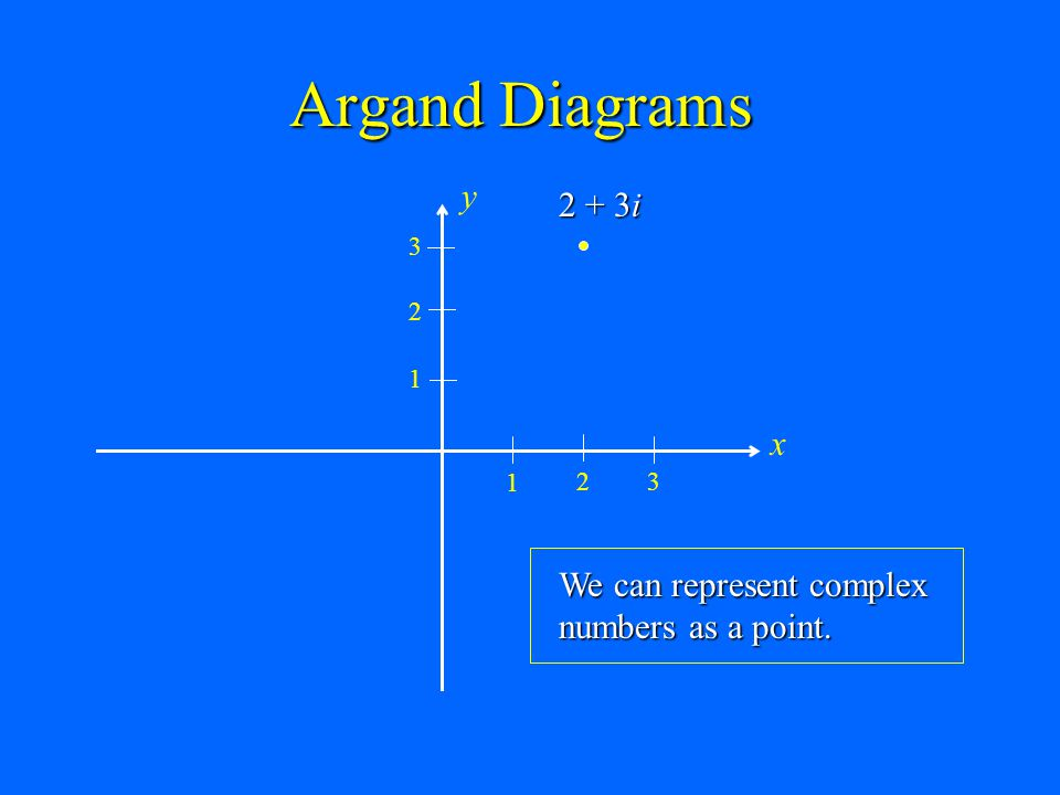 Argand Diagrams x y 1 2 3 2 + 3i We can represent complex numbers as a point.