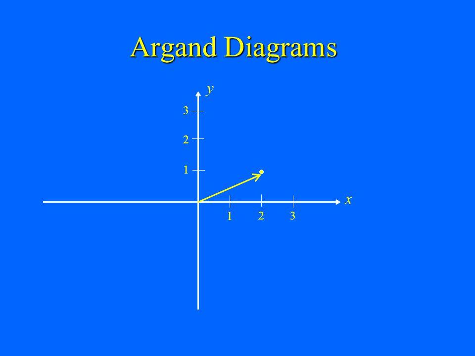 Argand Diagrams x y 1 2 3