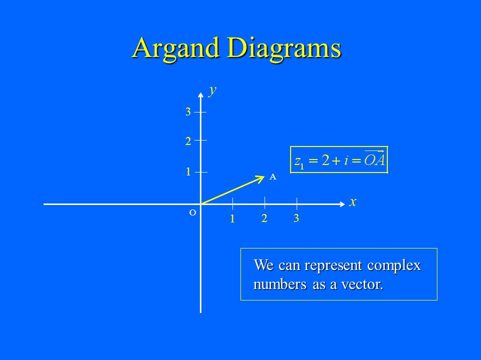 Argand Diagrams y x We can represent complex numbers as a vector. 1 2
