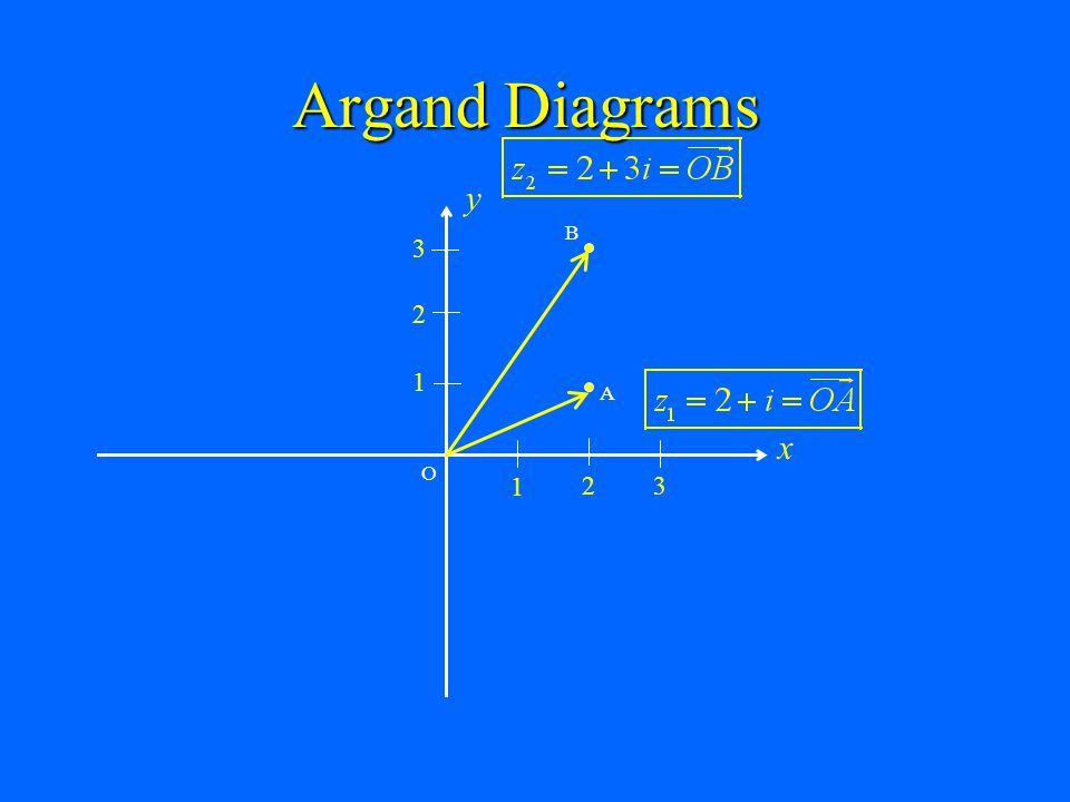Argand Diagrams x y 1 2 3 B A O