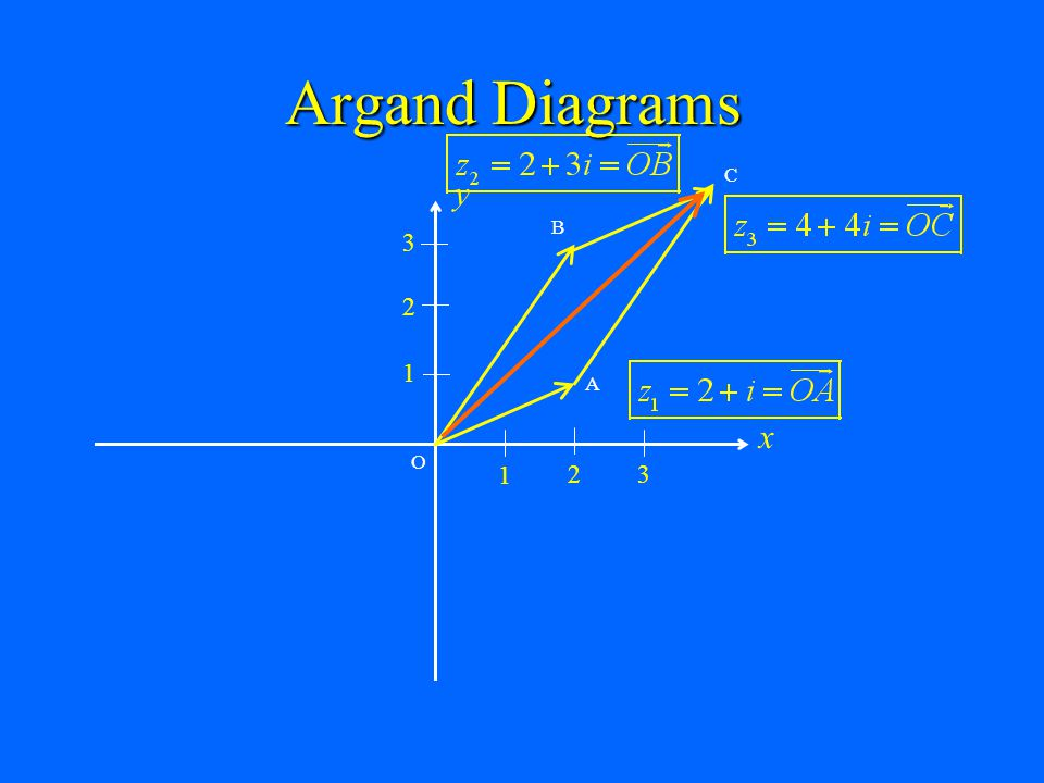 Argand Diagrams C x y 1 2 3 B A O