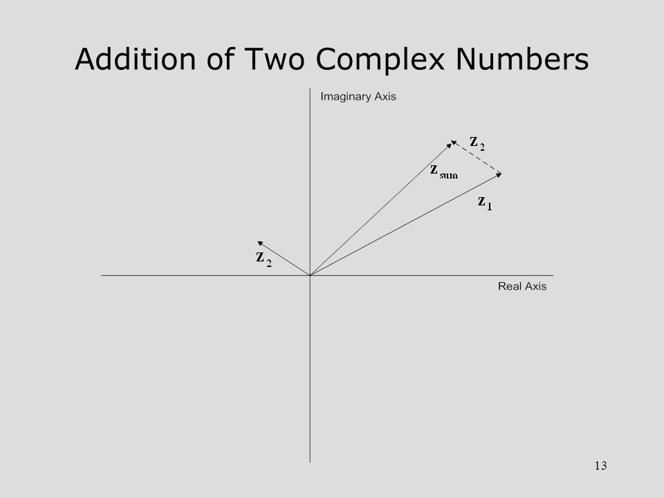 Addition of Two Complex Numbers