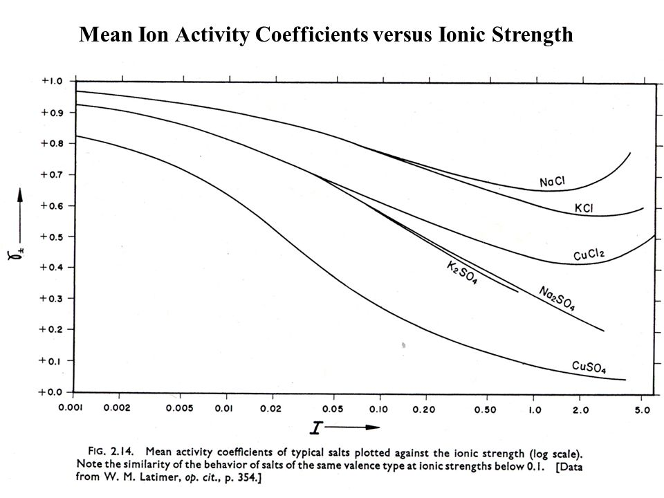 Mean Ion Activity Coefficients versus Ionic Strength