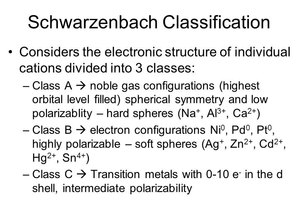 Schwarzenbach Classification