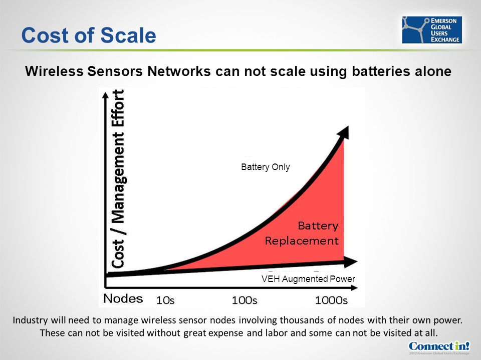 Wireless Sensors Networks can not scale using batteries alone