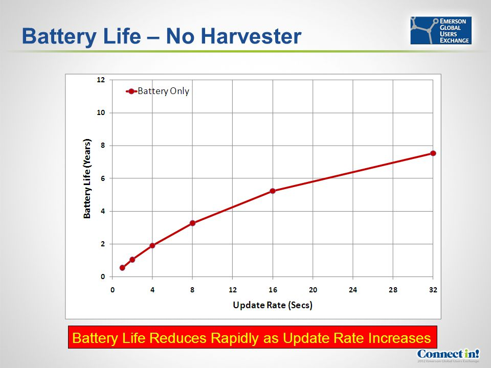 Battery Life – No Harvester