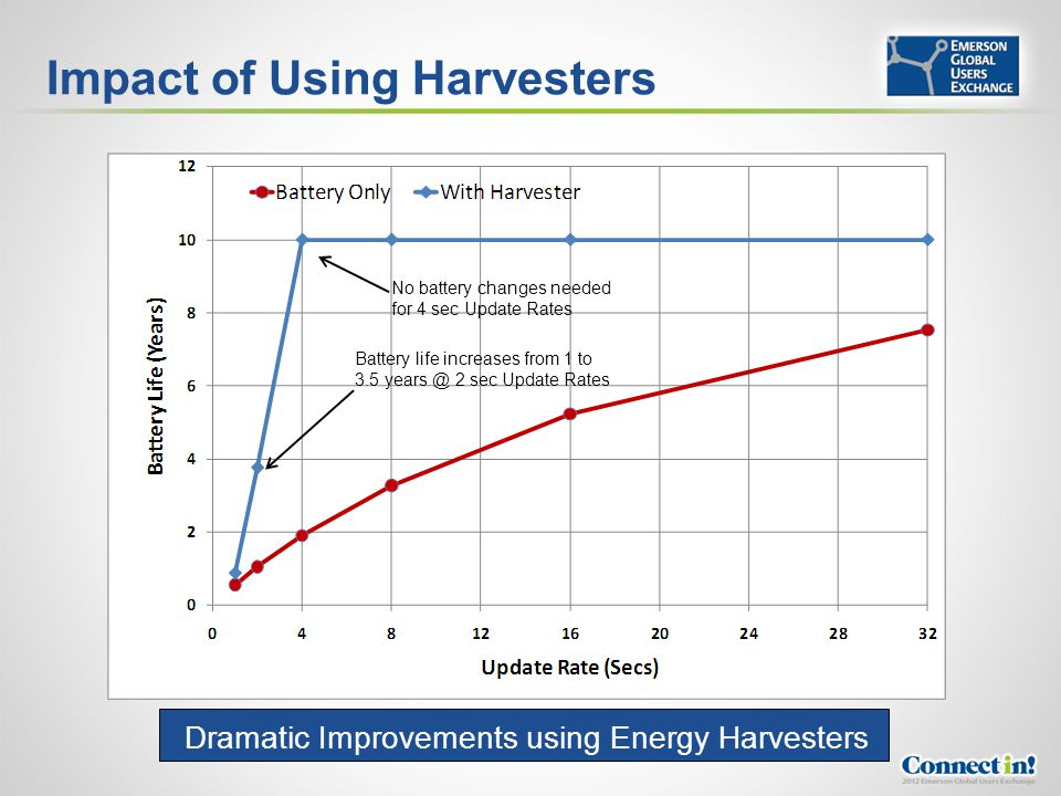 Impact of Using Harvesters