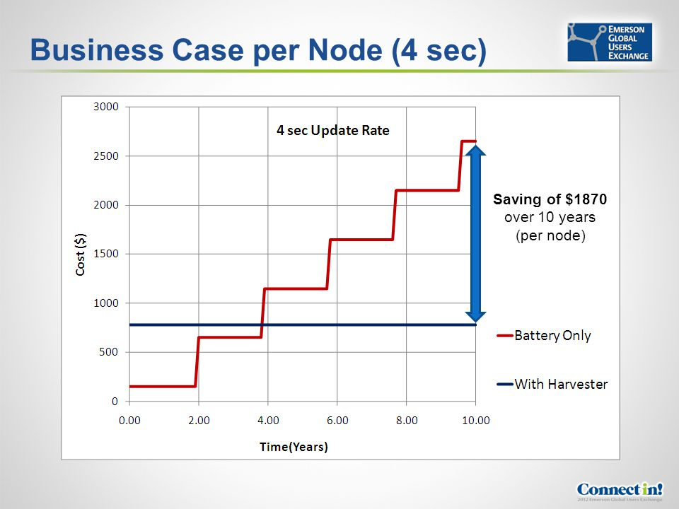 Business Case per Node (4 sec)