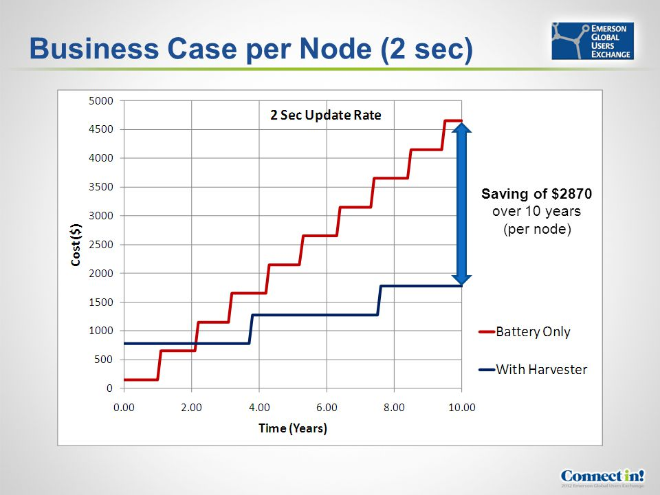Business Case per Node (2 sec)