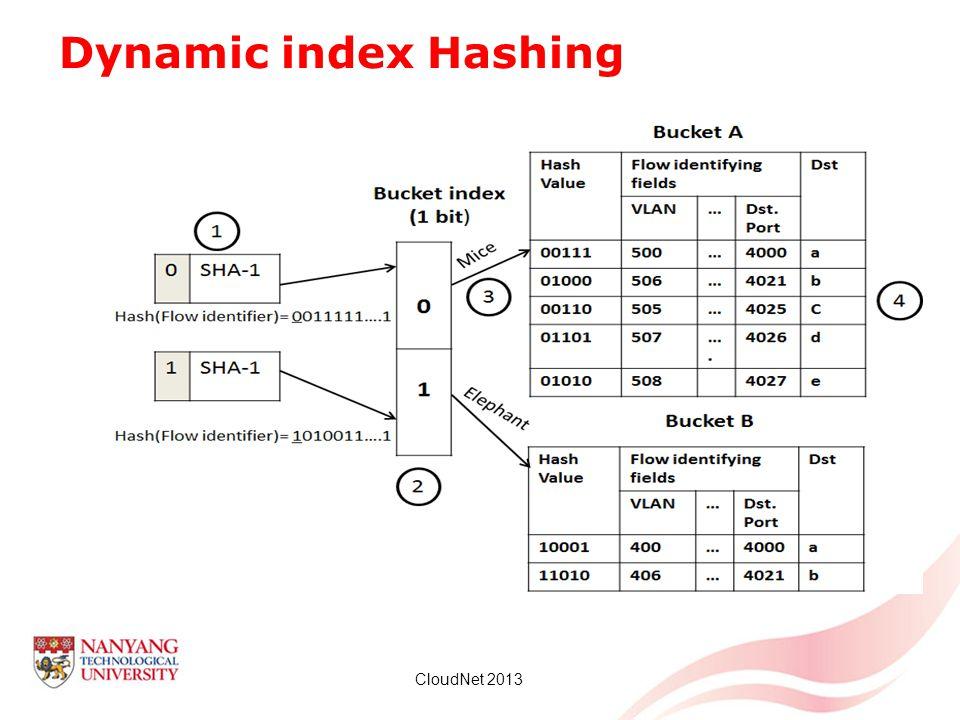 Dynamic index Hashing