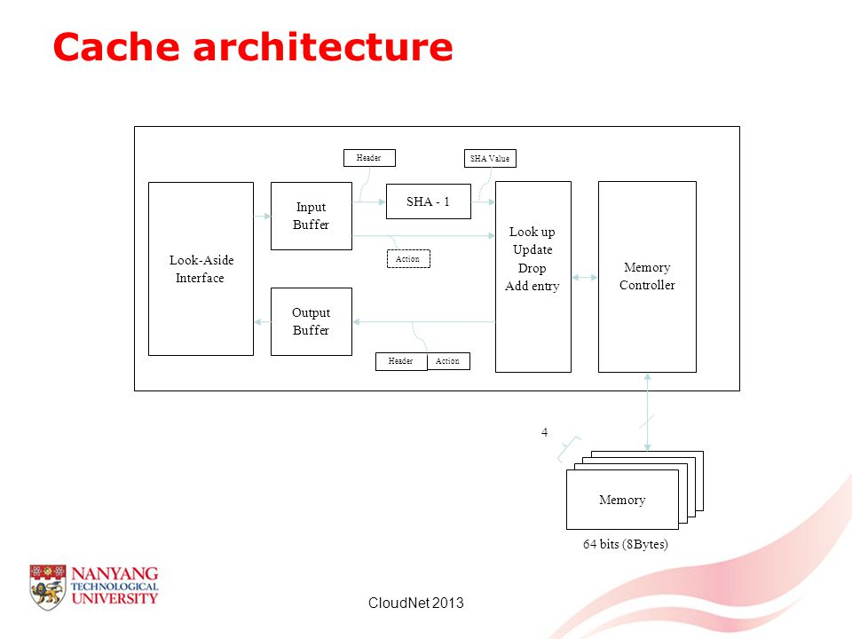 Cache architecture DDR3 SDRAM. 16bits. Memory. Memory Controller. 64 bits (8Bytes) 4. Look-Aside Interface.