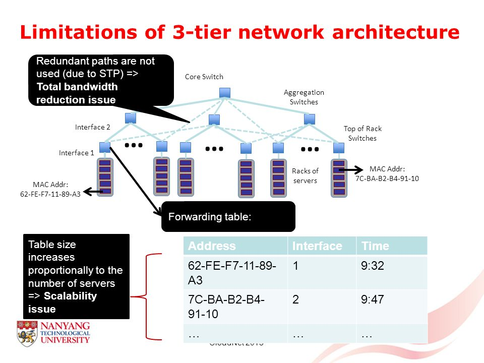Limitations of 3-tier network architecture