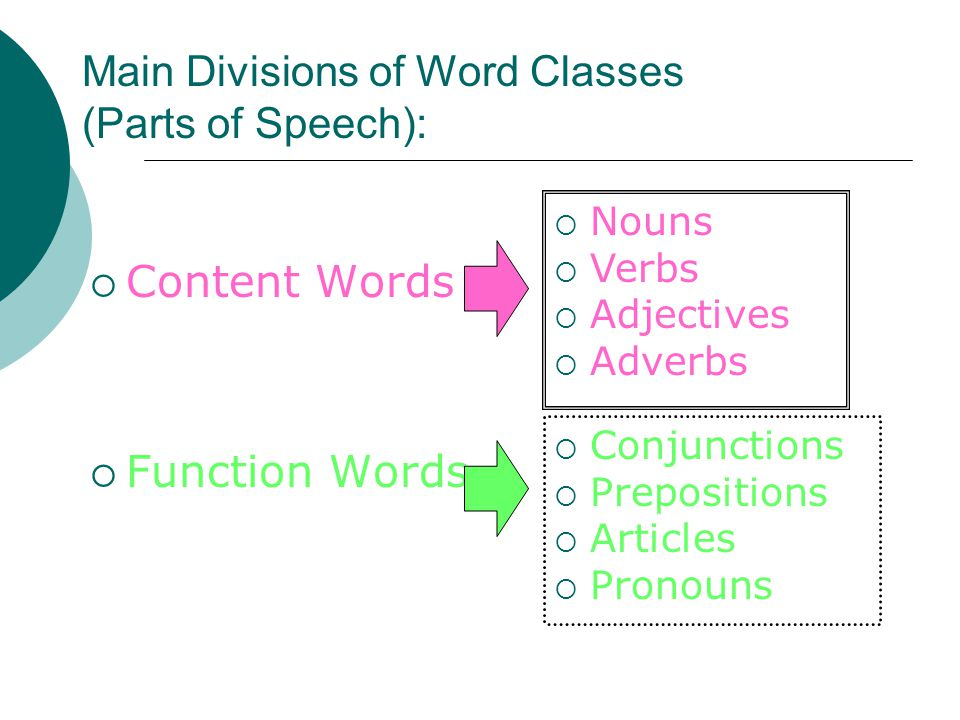 Main Divisions of Word Classes (Parts of Speech):