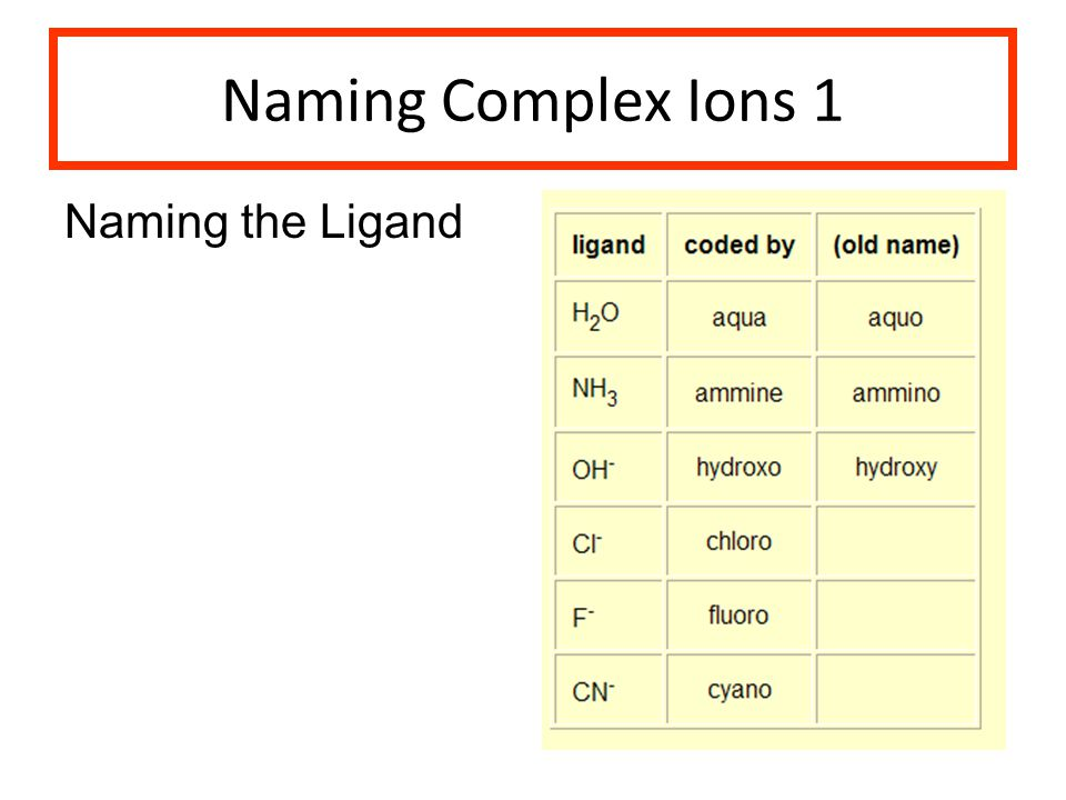 Naming Complex Ions 1 Naming the Ligand