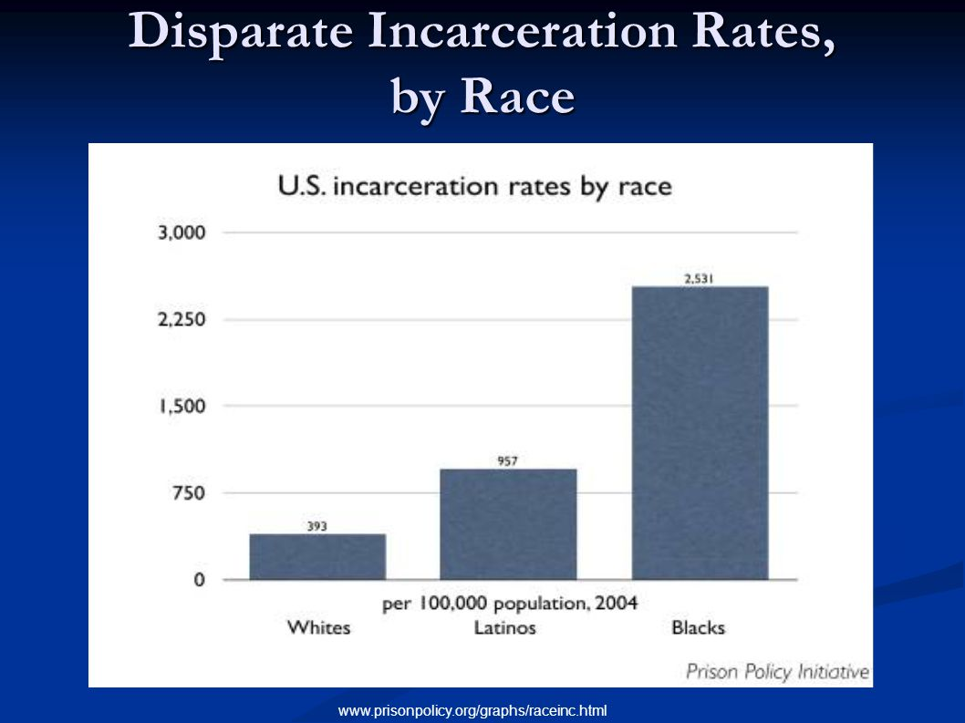 Disparate Incarceration Rates, by Race