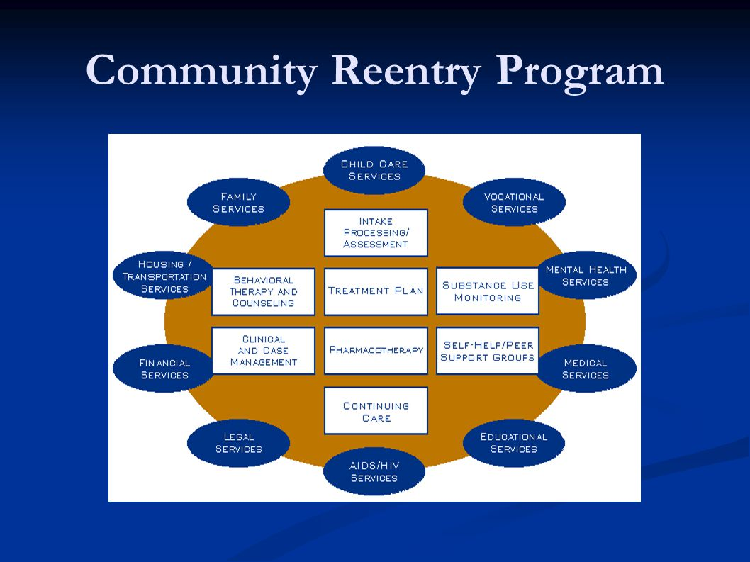 Community Reentry Program