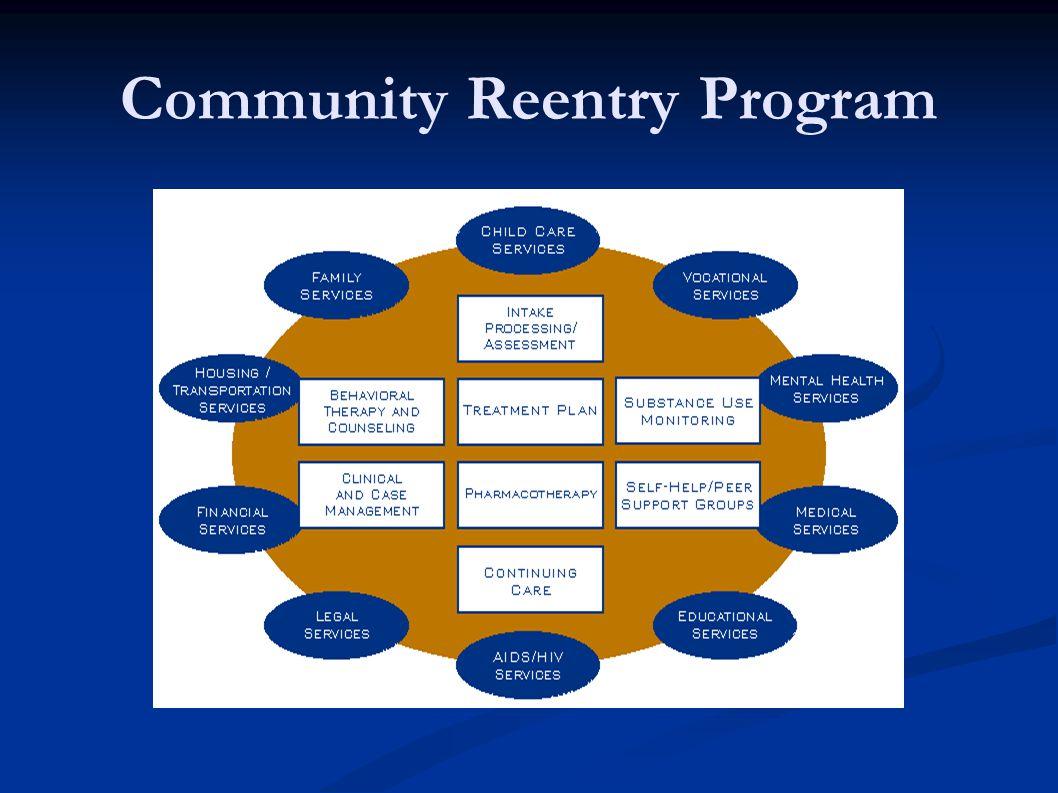 Community Reentry Program