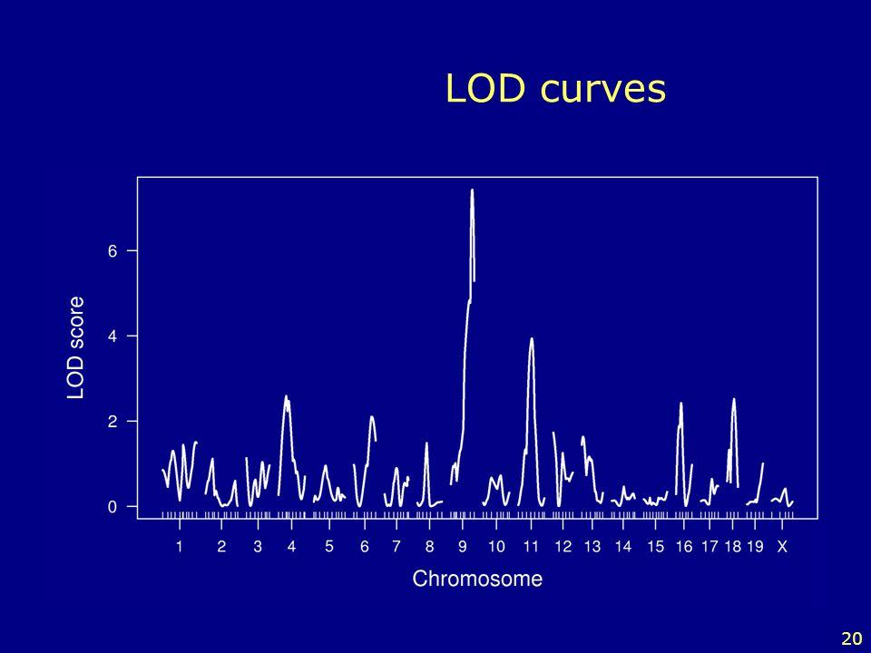 LOD curves