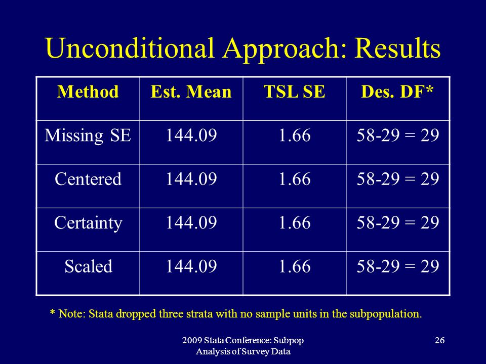 Unconditional Approach: Results