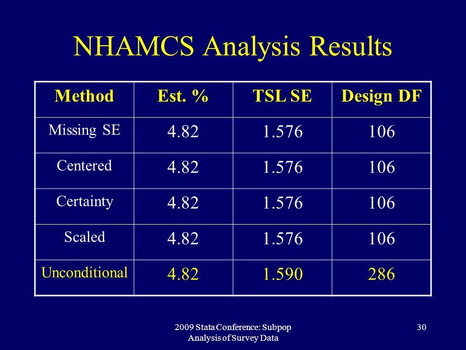 NHAMCS Analysis Results