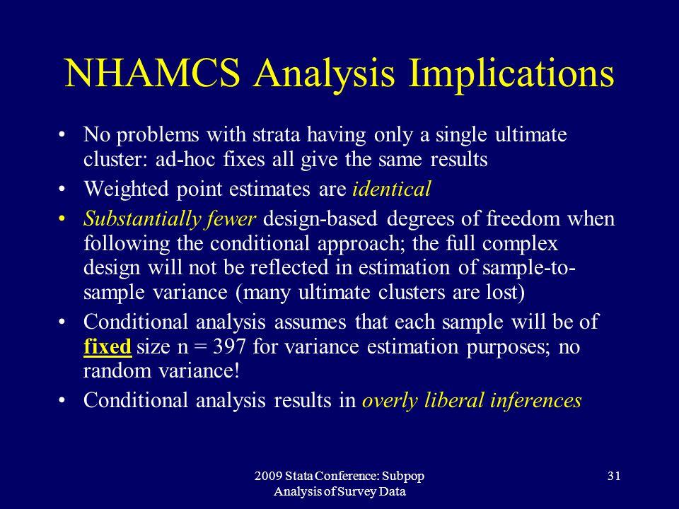NHAMCS Analysis Implications