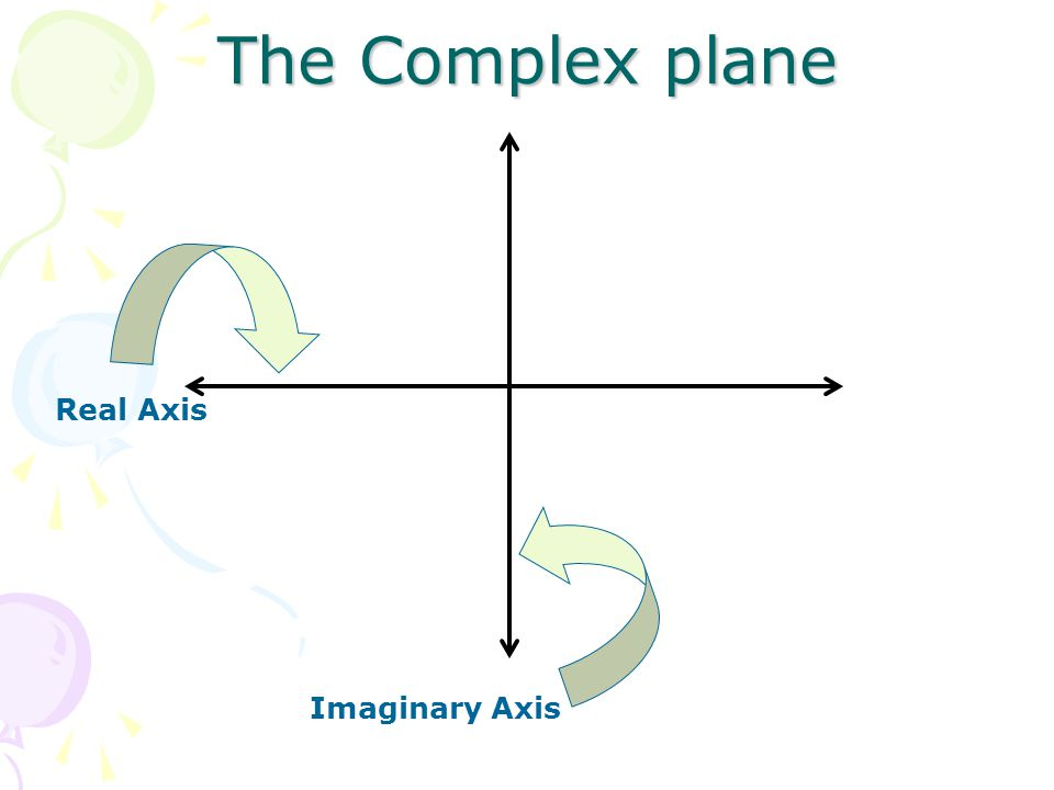 The Complex plane Real Axis Imaginary Axis