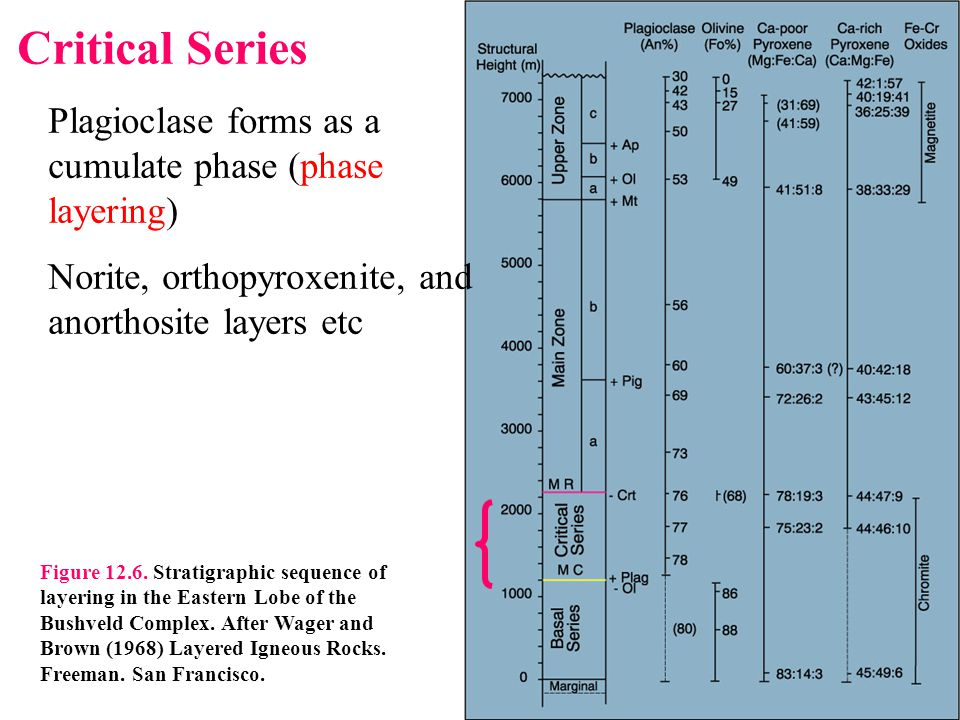 Critical Series Plagioclase forms as a cumulate phase (phase layering)