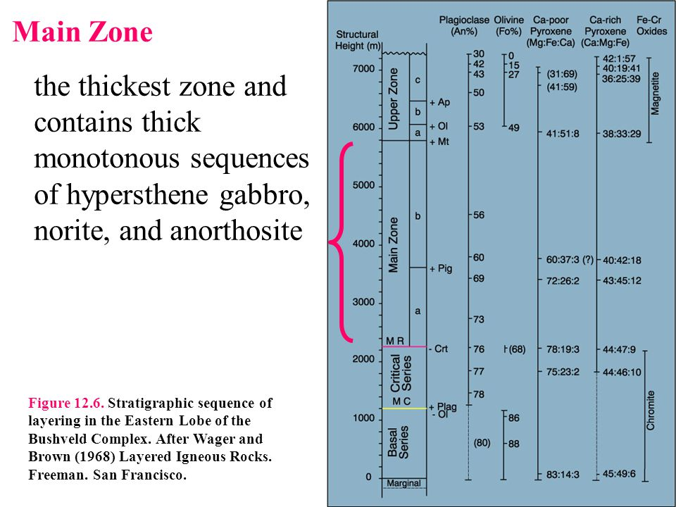 Main Zone the thickest zone and contains thick monotonous sequences of hypersthene gabbro, norite, and anorthosite.