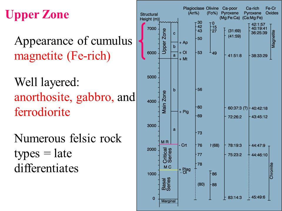 Upper Zone Appearance of cumulus magnetite (Fe-rich) Well layered: anorthosite, gabbro, and ferrodiorite.