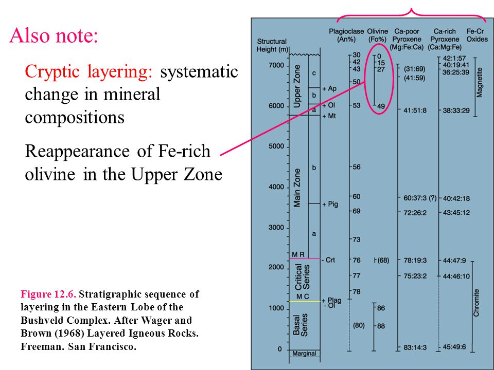 Also note: Cryptic layering: systematic change in mineral compositions