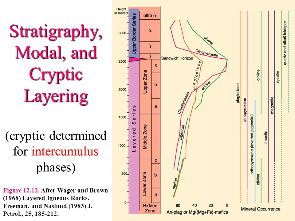 Stratigraphy, Modal, and Cryptic Layering (cryptic determined for intercumulus phases)