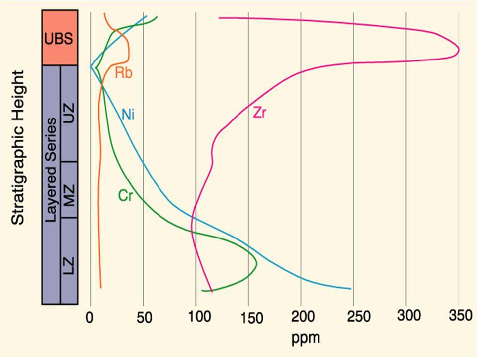 Chemistry of the Skaergård