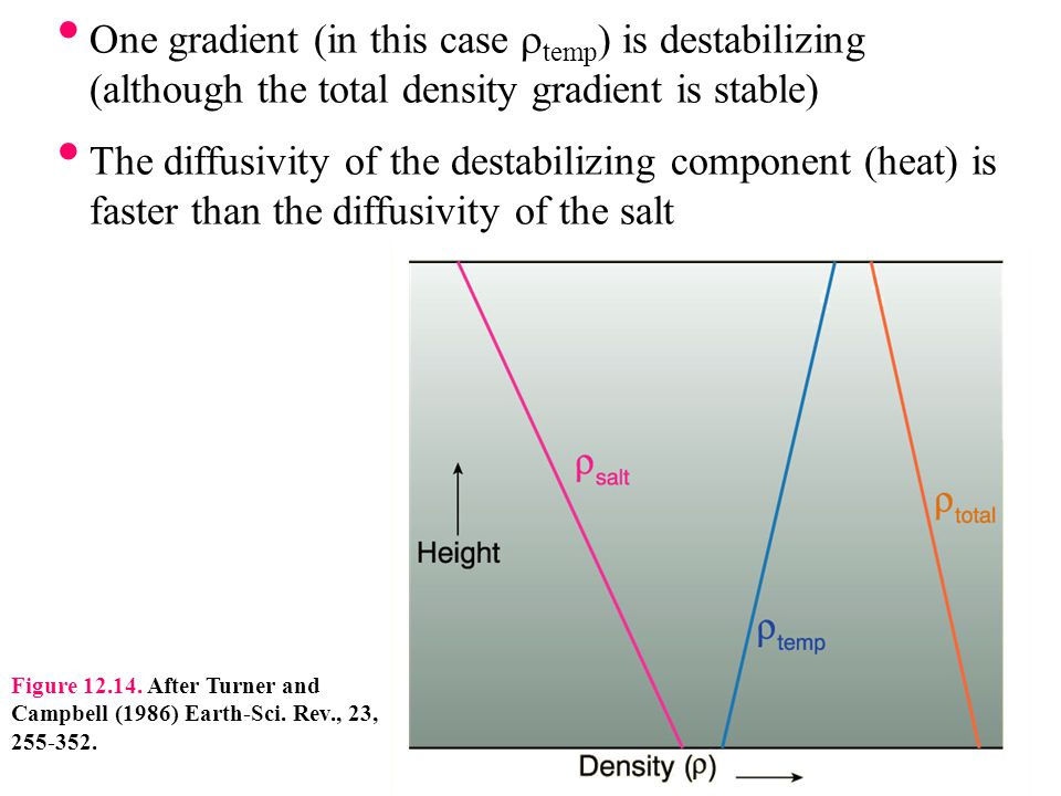One gradient (in this case rtemp) is destabilizing (although the total density gradient is stable)
