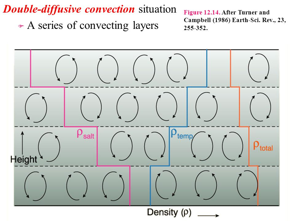 Double-diffusive convection situation A series of convecting layers