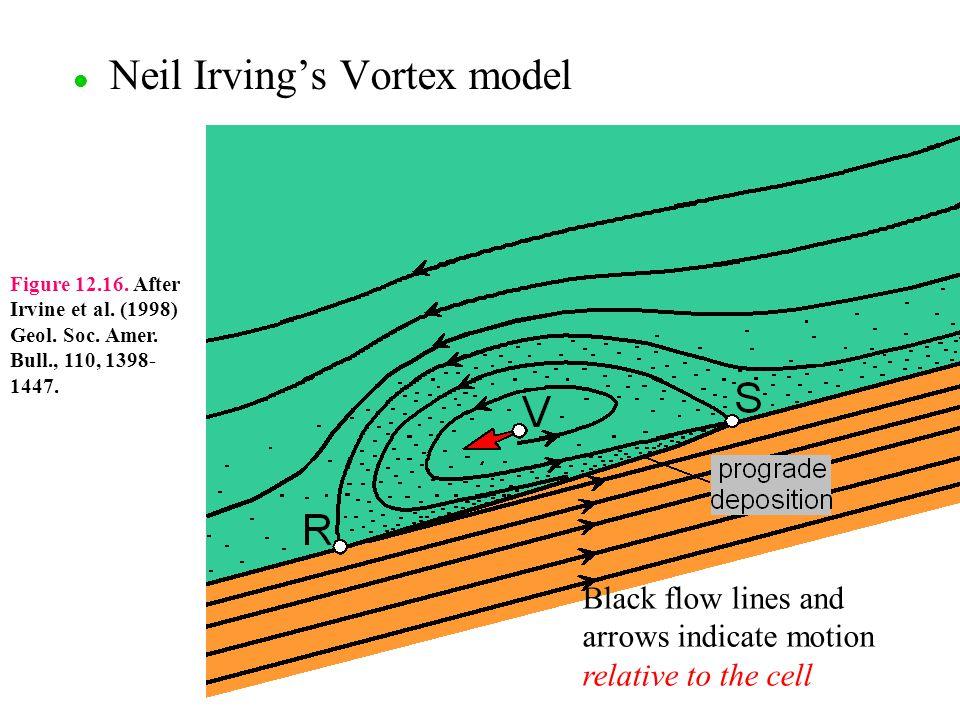 Neil Irving's Vortex model