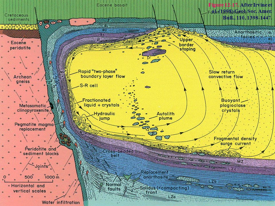 Figure 12-17. After Irvine et al. (1998) Geol. Soc. Amer. Bull
